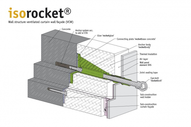 Structure of a suspended back-vented façade (VHF) with isorocket Concrete. Condition when first installed with an eye-bolt (rocketbolt)